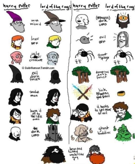 Harry Potter J.K. Rowling El señor de los anillos J.R.R. Tolkien